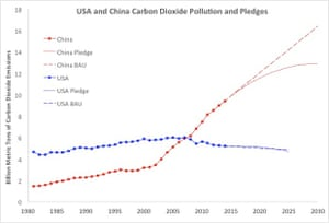 China and USA carbon dioxide emissions from power generation from 1981 to 2012 (solid lines and squares; data from US Energy Information Administration), pledges (dotted lines), and business-as-usual (BAU) emissions (dashed lines).