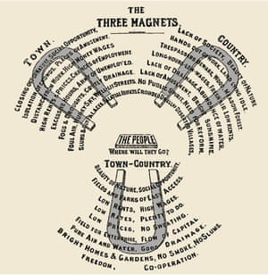 The Three Magnets from Garden Cities of Tomorrow, 1902