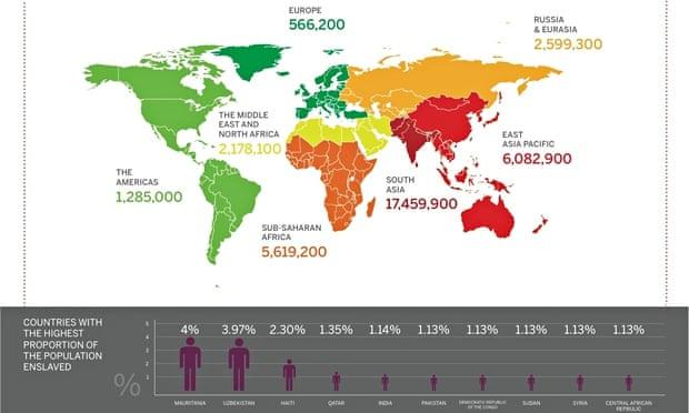 The total number of people enslaved by region