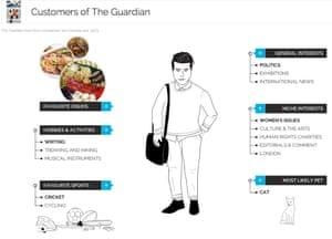 YouGov Guardian Customer Profile
