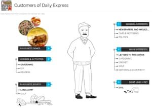 YouGov Daily Express Customer Profile