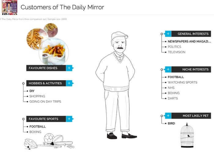 Who are you? YouGov profiles the nation\'s newspaper readers | Media ...