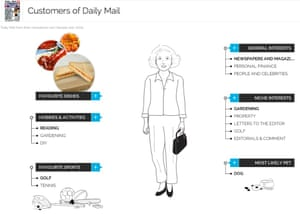 YouGov Daily Mail Customer Profile