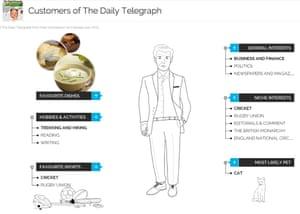YouGov Daily Telegraph Customer Profile