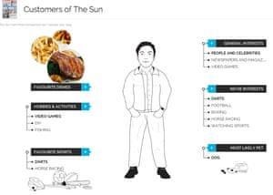 YouGov The Sun Customer Profile