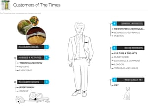 YouGov The Times Customer Profile
