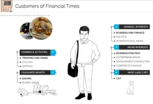 YouGov Financial Times Customer Profile
