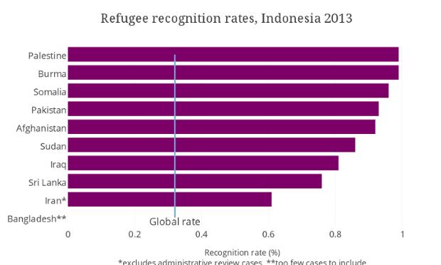 refugee rate