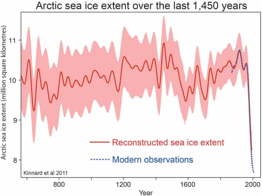 Reconstructed Arctic sea ice extent over the past 1,450 years, from Kinnard et al. (2011).