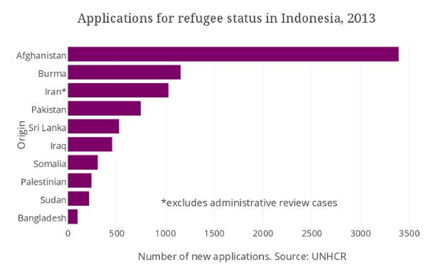 refugees indonesia