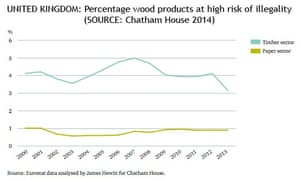 UK illegal timber imports