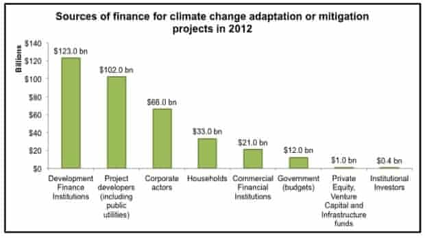 Figure 1: State Investment Banks are the single most important source of funding for climate change mitigation and adaptation projects