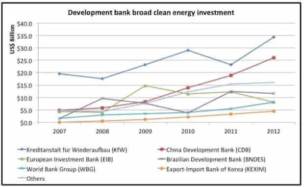 Figure 2: State Investment Banks' mission-oriented finance for green energy projects