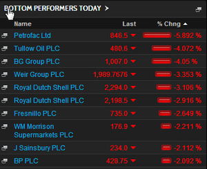 FTSE 100 biggest fallers