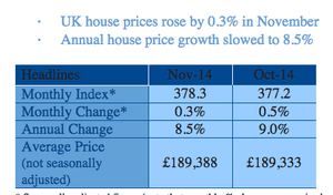 Nationwide house prices, to November 2014