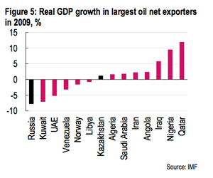 Oil exporters GDP forecasts