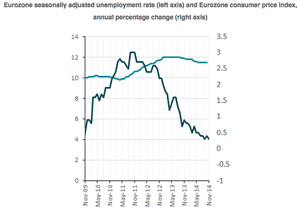 Eurozone inflation and unemployment