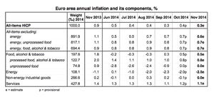 Eurozone inflation, the details