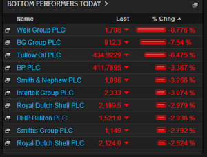 Biggest fallers on the FTSE 100, noon, November 28 2014