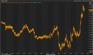 Euro vs US dollar, November 28 2014