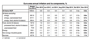 Eurozone inflation, details