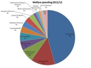 The UK's welfare spending broken down