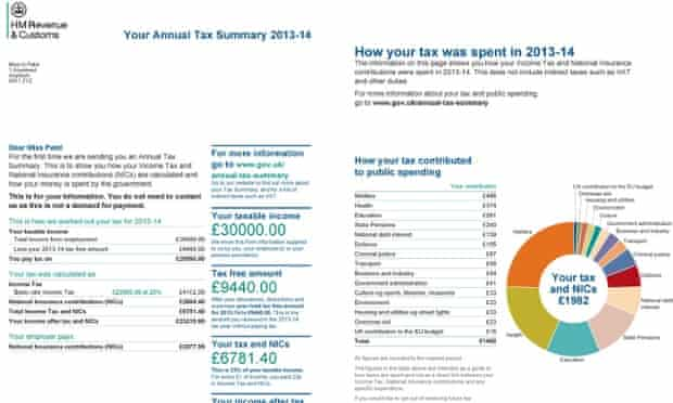 HM Treasury-issued mockup of an annual tax statement for a person earning £30,000 per year, setting out how their taxes are spent.