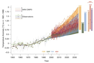 IPCC AR5 Figure 1.4. Solid lines and squares represent measured average global surface temperature changes by NASA (blue), NOAA (yellow), and the UK Hadley Centre (green). The colored shading shows the projected range of surface warming in the IPCC First Assessment Report (FAR; yellow), Second (SAR; green), Third (TAR; blue), and Fourth (AR4; red).