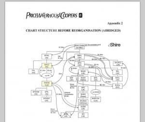 Shire structure diagram