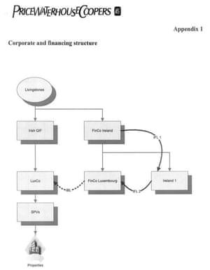 Livingston diagram