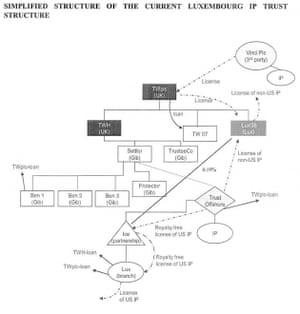 Taylor Wimpey diagram
