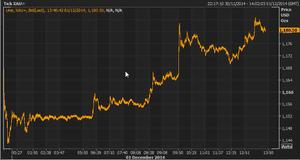 Gold price, December 1 2014