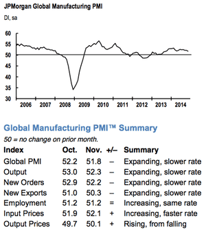 Global factory growth