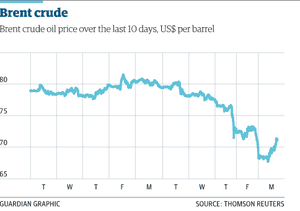 Brent crude over the last 10 days