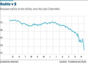Ruble vs the US dollar