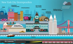 stormproofing the city final graphic