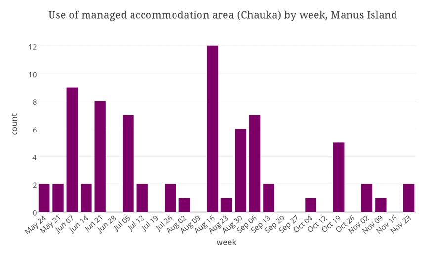 Use of Chauka by week, Manus Island detention centre