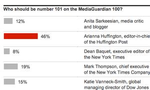 MediaGuardian 101 poll