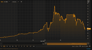 Rouble vs dollar, over the last 5 days