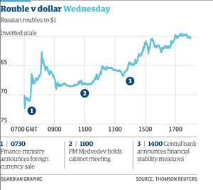Rouble vs US dollar, December 17 2014