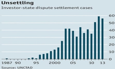 Investor-state dispute settlements (ISDS)