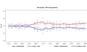 Poll of polls - voting intention
