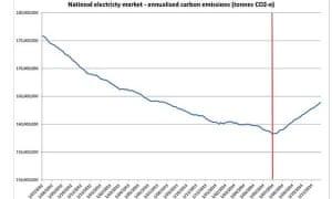 National electricty market – annualised carbon emissions