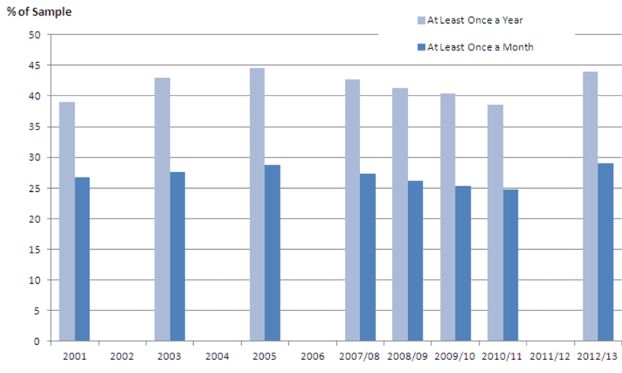 Change in volunteering activity over time in the UK