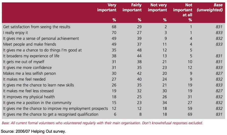 Survey responses for regular volunteering