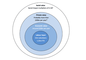 Estimated contribution from UK volunteering activities