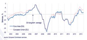 European consumer confidence
