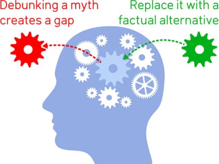 Misconception-based learning replaces a myth with a fact by explaining the origin and fallacy of the misconception.