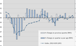 The ups and downs of UK labour productivity