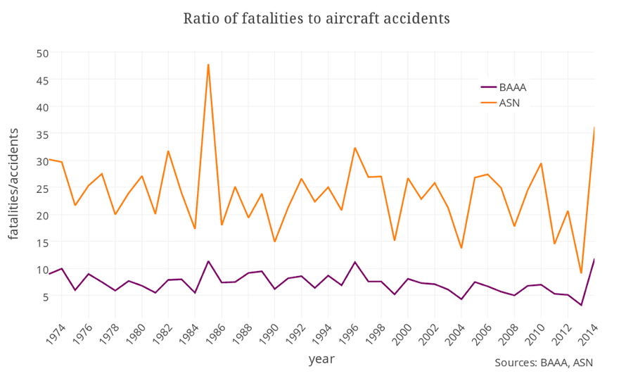 Aircraft accidents graph